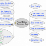 The Frugal Guide To Eating Out