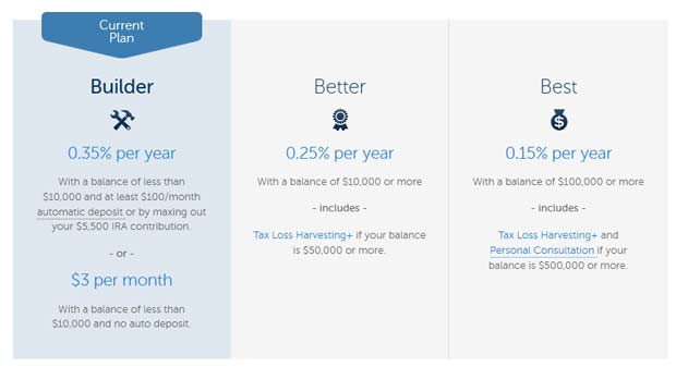 betterment pricing and fees