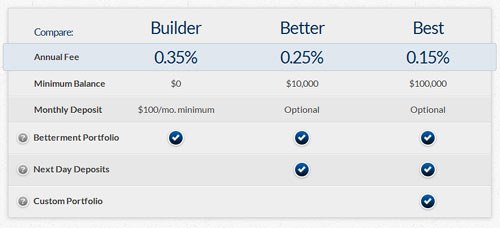 Betterment Lower Pricing