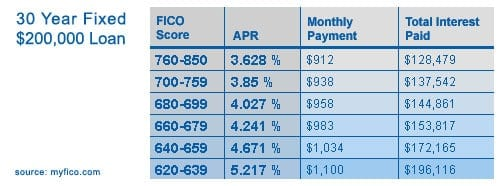 FICO Score Price Difference