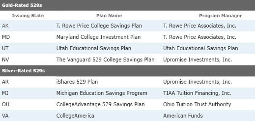 What is the best investment option for 529 plan