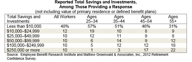 average retirement savings by age group
