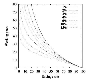 savings-percentage-vs-working-years