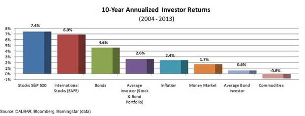 investor-returns
