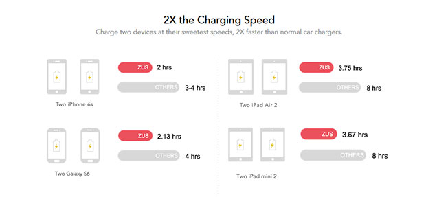 zus-charge-time