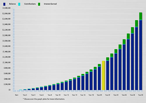 Conventional Wisdom: Invest 15% Of Yearly Income Once You Are Out Of Debt