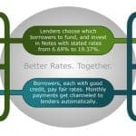 Introduction To Peer-To-Peer Lending: Signing Up To Use Lending Club