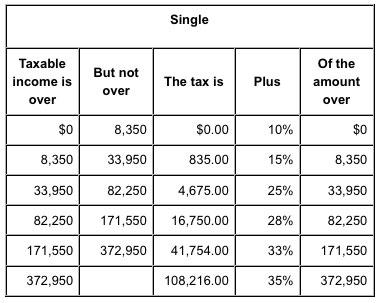 marginal-tax-rates