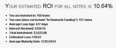 Actual Lending Club ROI