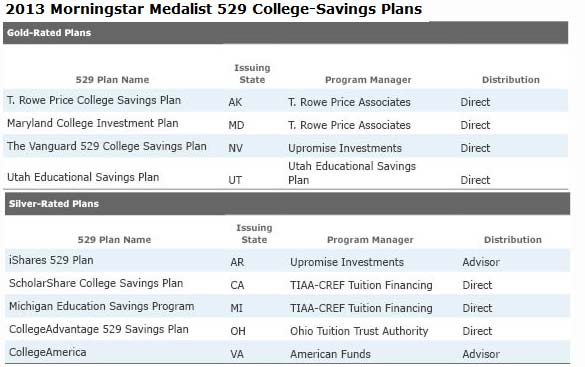 What are the best 529 college savings plans available for 528 plan
