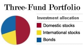 three fund portfolio