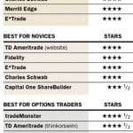Best Online Brokerage Rankings For 2013