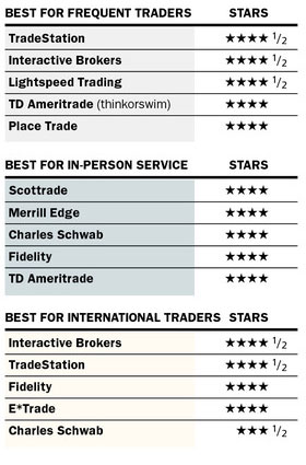 Best Online Brokerage 2013