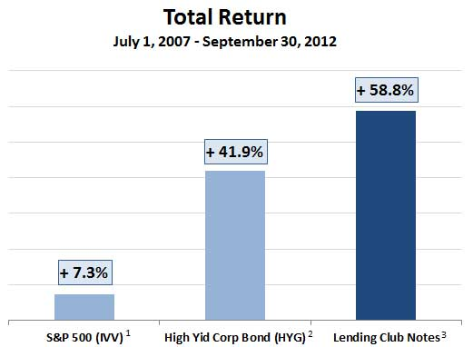 Lending Club 5 year returns
