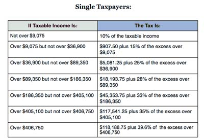 tax-rate-schedule-2014