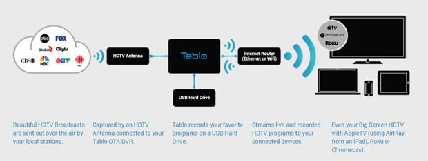 Tablo-TV-Setup
