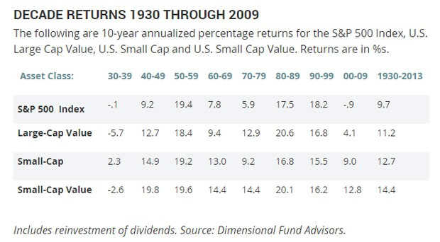 market-returns-over-decades