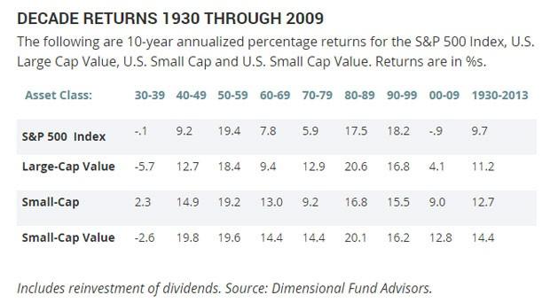 market-returns-over-decades