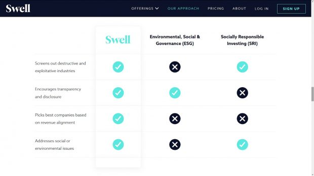 Swell Investing Review - Addressing Social And Environment Issues Through Impact Investing