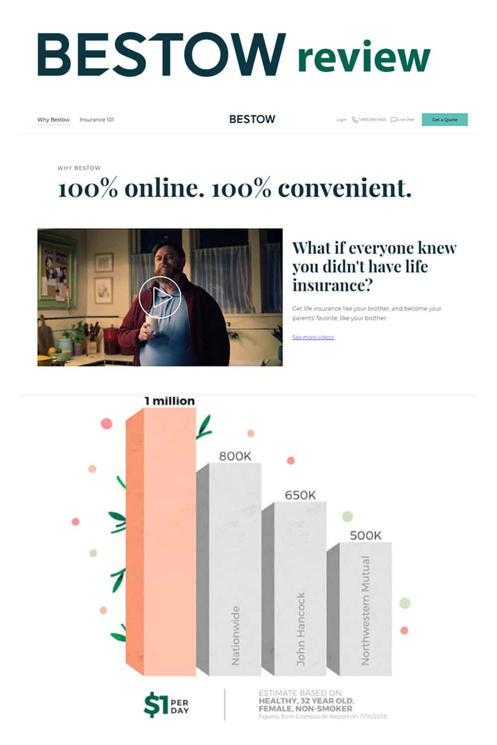 Bestow Review: Get Affordable Term Life Insurance Online