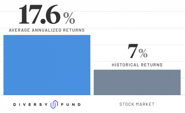 DiversyFund Investment Returns vs. Stocks