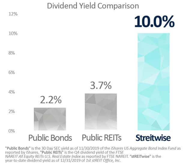 Streitwise Review - Dividend Yield Comparison