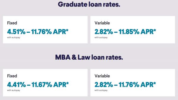 Taxas de empréstimo de pós-graduação SoFi
