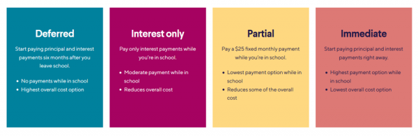 SoFi student loan repayment options