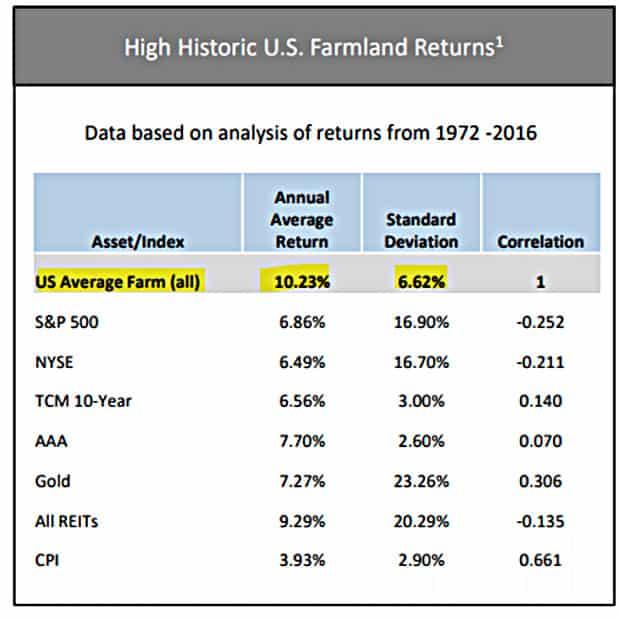 Historic Returns of U.S. Farmland Investment