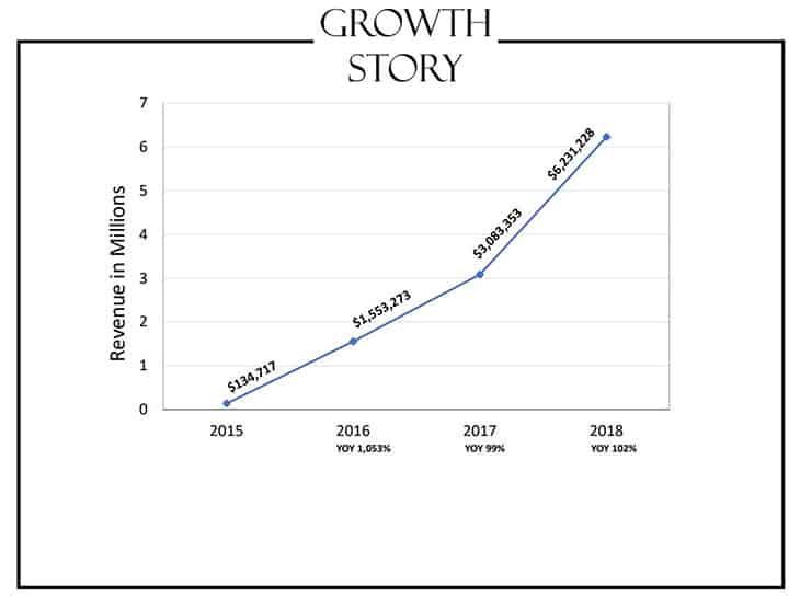 Jon Elder's Amazon Growth Story - FBA