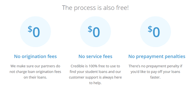 Credible Rates and Fees