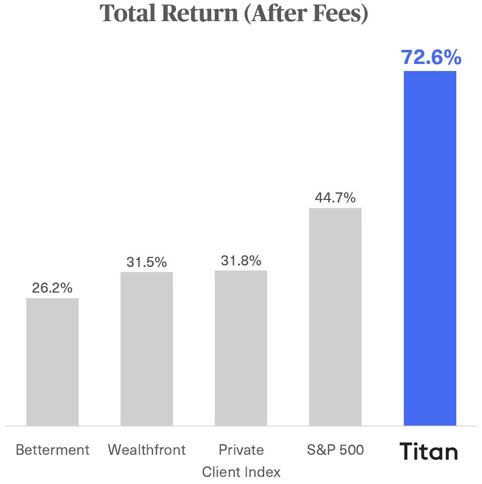 Titan Flagship Portfolio performance