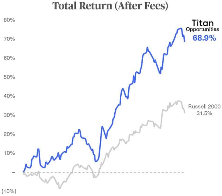 Titan Opportunities Portfolio performance