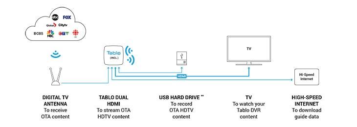 Tablo Dual HDMI connections